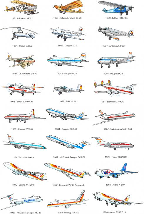 Foto de la evolución de las aeronaves